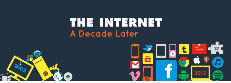 Internet, qu'est-ce qui a changé en 10 ans ?