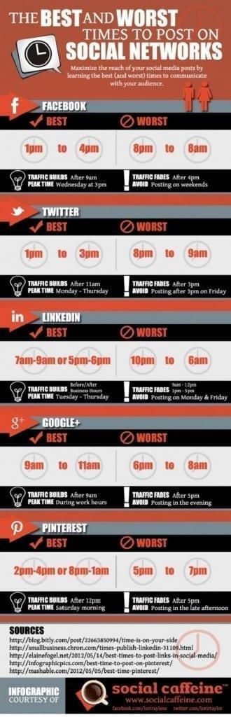 Infographie Social Caffeine - Les meilleurs horaires pour poster sur les réseaux sociaux